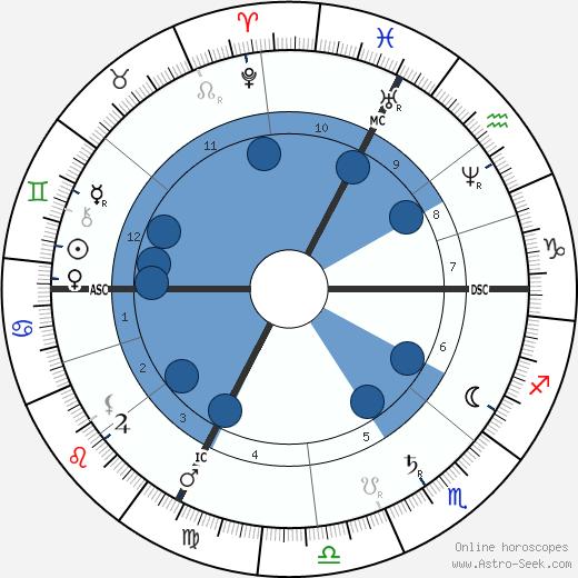 Victor Andre Cornil wikipedia, horoscope, astrology, instagram