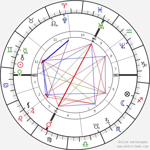 Victor Andre Cornil tema natale, oroscopo, Victor Andre Cornil oroscopi gratuiti, astrologia