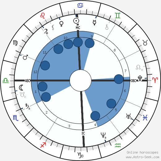 Paul Lacombe wikipedia, horoscope, astrology, instagram
