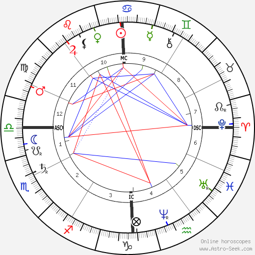 Paul Lacombe tema natale, oroscopo, Paul Lacombe oroscopi gratuiti, astrologia