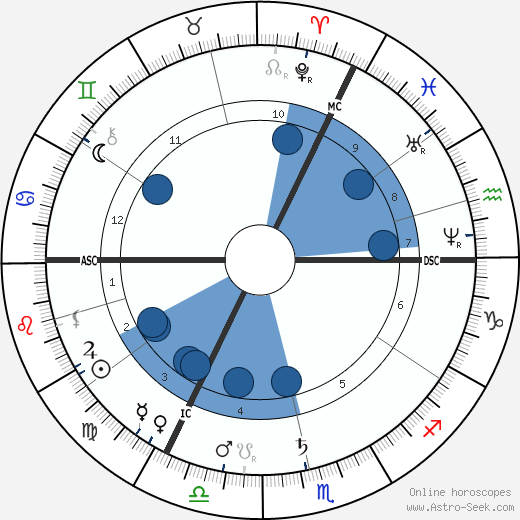 Jacob Maris wikipedia, horoscope, astrology, instagram
