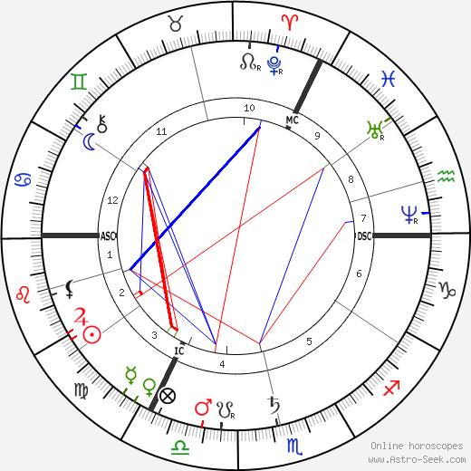 Jacob Maris tema natale, oroscopo, Jacob Maris oroscopi gratuiti, astrologia