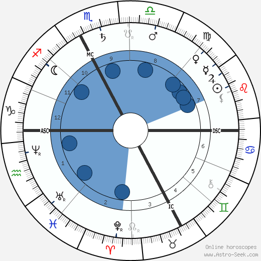 Sadi Carnot wikipedia, horoscope, astrology, instagram