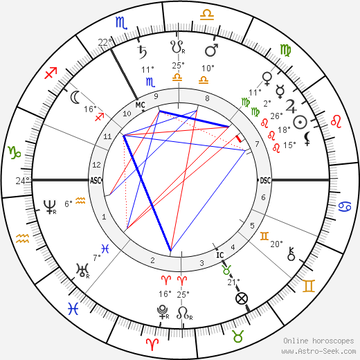 Sadi Carnot birth chart, biography, wikipedia 2019, 2020