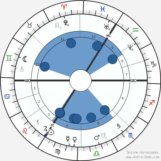 Theodore Dubois wikipedia, horoscope, astrology, instagram