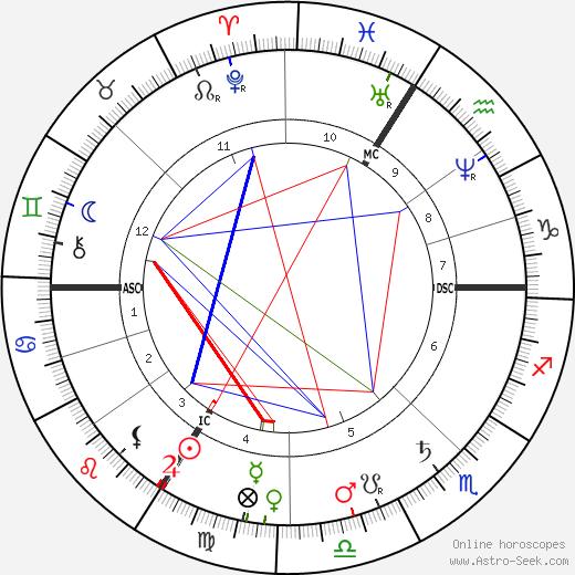 Теодор Дюбуа Theodore Dubois день рождения гороскоп, Theodore Dubois Натальная карта онлайн