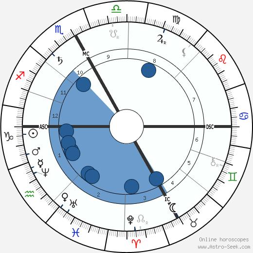 Camille Jordan wikipedia, horoscope, astrology, instagram