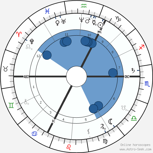 Franz Brentano wikipedia, horoscope, astrology, instagram