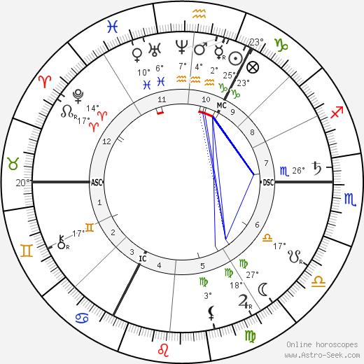 Franz Brentano birth chart, biography, wikipedia 2018, 2019
