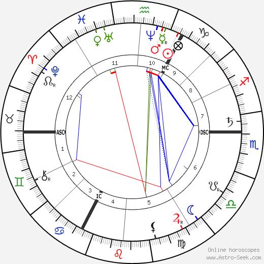 Franz Brentano astro natal birth chart, Franz Brentano horoscope, astrology
