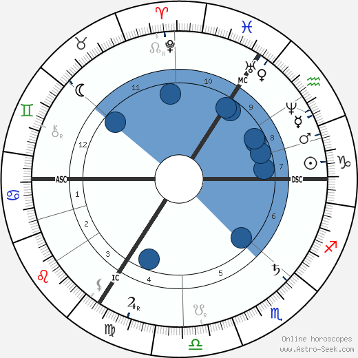 Max Bruch wikipedia, horoscope, astrology, instagram