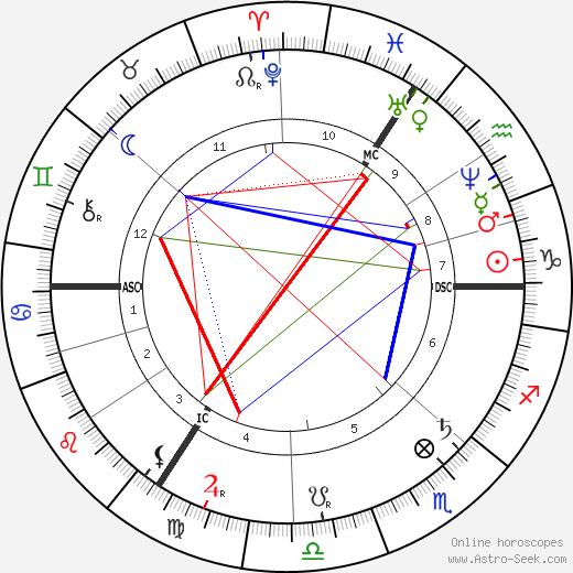 Max Bruch astro natal birth chart, Max Bruch horoscope, astrology