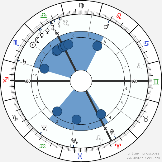 Alfred Fouillée wikipedia, horoscope, astrology, instagram