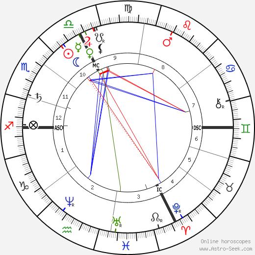 Альфред Фуллье Alfred Fouillée день рождения гороскоп, Alfred Fouillée Натальная карта онлайн