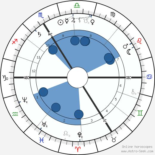 F. Charles Barlet wikipedia, horoscope, astrology, instagram