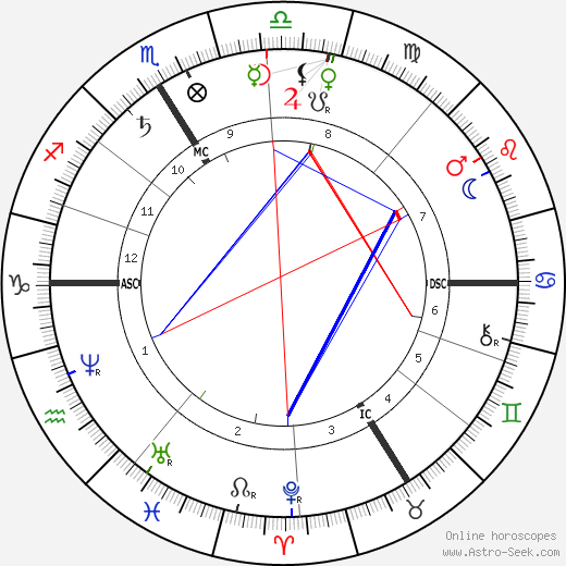 F. Charles Barlet astro natal birth chart, F. Charles Barlet horoscope, astrology