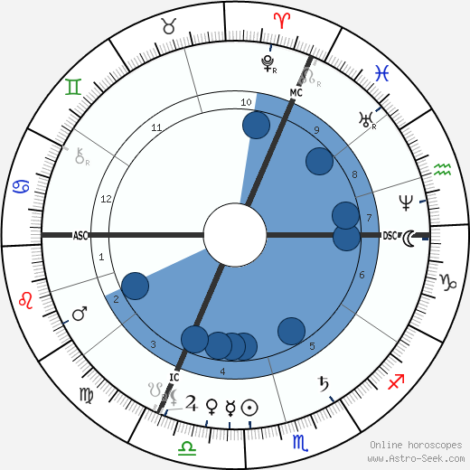 Georges Bizet wikipedia, horoscope, astrology, instagram