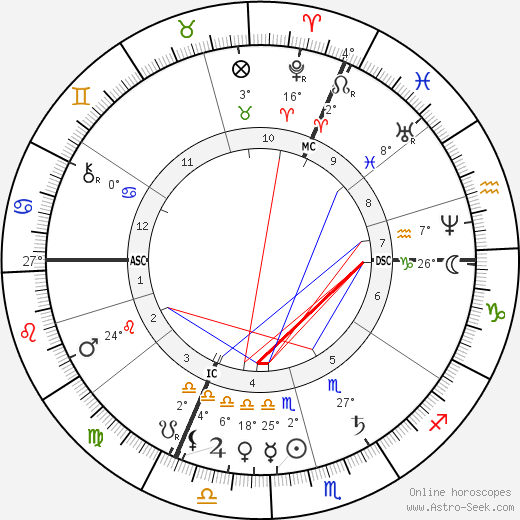 Georges Bizet birth chart, biography, wikipedia 2018, 2019