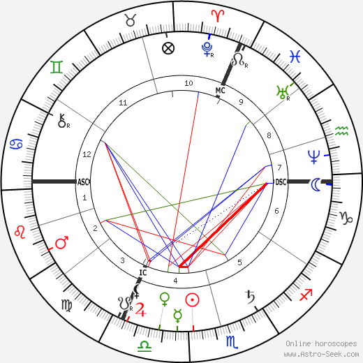 Georges Bizet astro natal birth chart, Georges Bizet horoscope, astrology