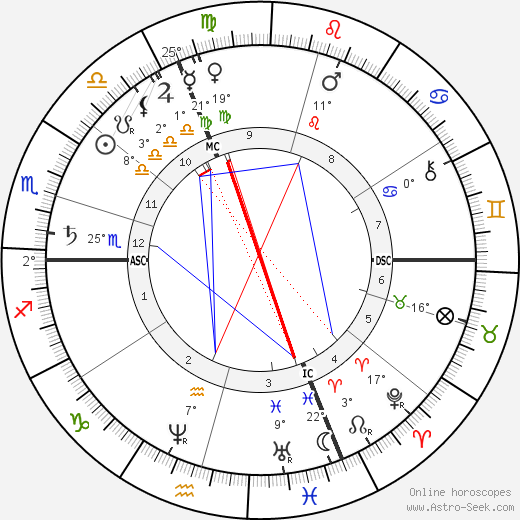 Julie Vellay Pissarro birth chart, biography, wikipedia 2019, 2020