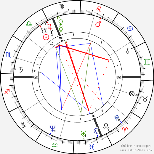 Julie Vellay Pissarro astro natal birth chart, Julie Vellay Pissarro horoscope, astrology