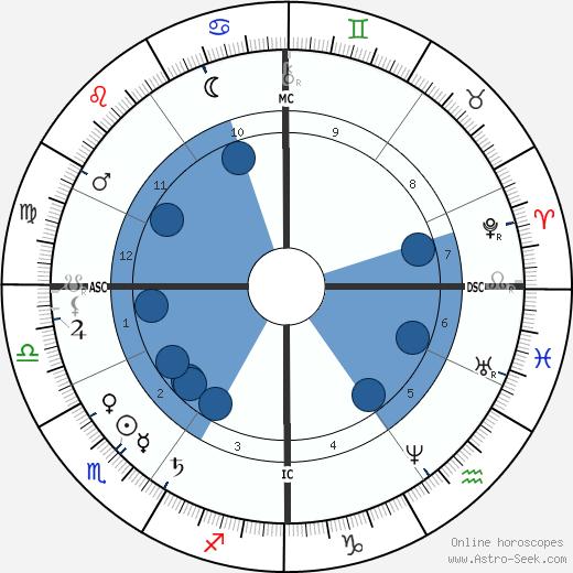 de L'Isle Adam De Villiers wikipedia, horoscope, astrology, instagram