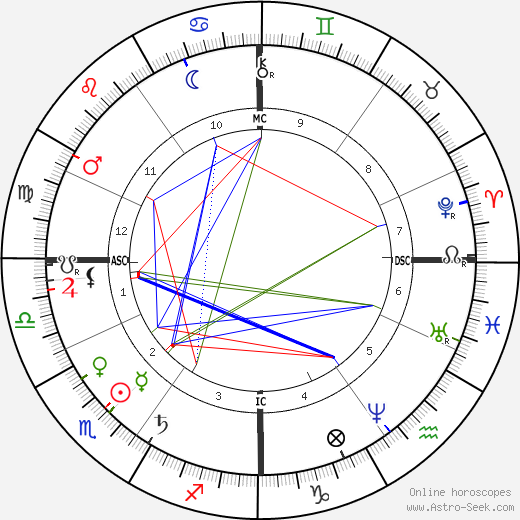 de L'Isle Adam De Villiers astro natal birth chart, de L'Isle Adam De Villiers horoscope, astrology