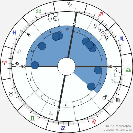 Franz Hartmann wikipedia, horoscope, astrology, instagram