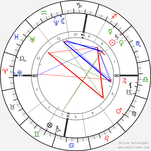 Франц Гартман Franz Hartmann день рождения гороскоп, Franz Hartmann Натальная карта онлайн