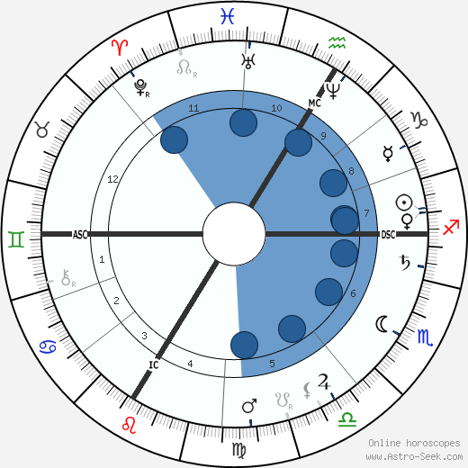 Alexis Castillon wikipedia, horoscope, astrology, instagram