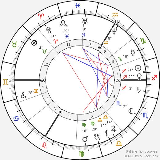 Alexis Castillon birth chart, biography, wikipedia 2019, 2020