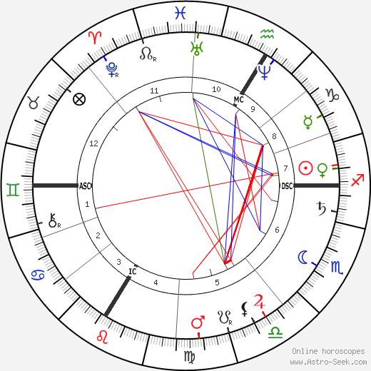 Alexis Castillon astro natal birth chart, Alexis Castillon horoscope, astrology