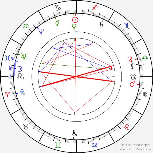 Václav Šolc astro natal birth chart, Václav Šolc horoscope, astrology