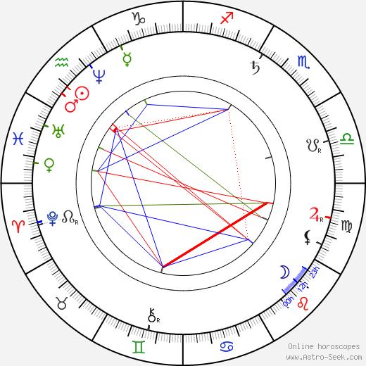 Josef Ladislav Turnovský день рождения гороскоп, Josef Ladislav Turnovský Натальная карта онлайн