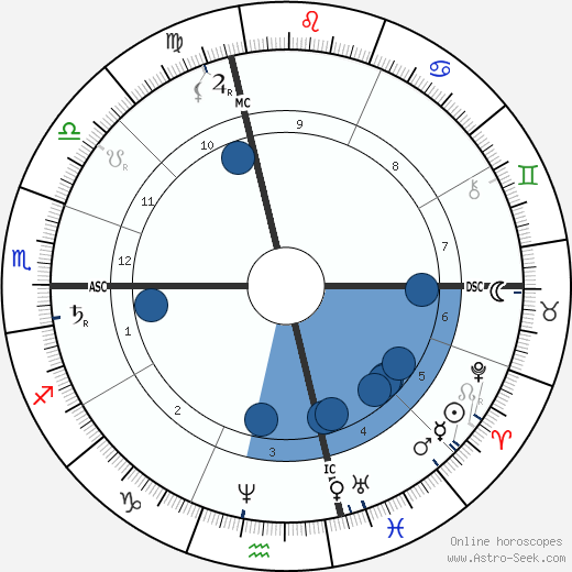 Jean Paul Laurens wikipedia, horoscope, astrology, instagram