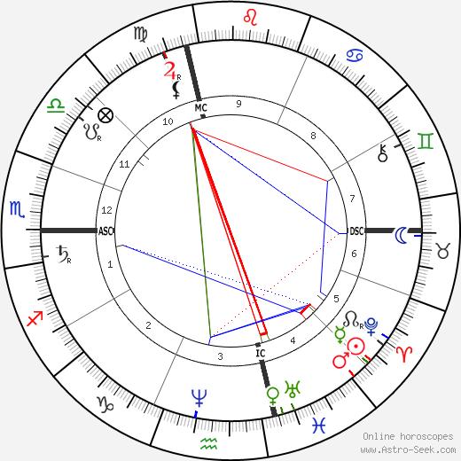 Jean Paul Laurens astro natal birth chart, Jean Paul Laurens horoscope, astrology
