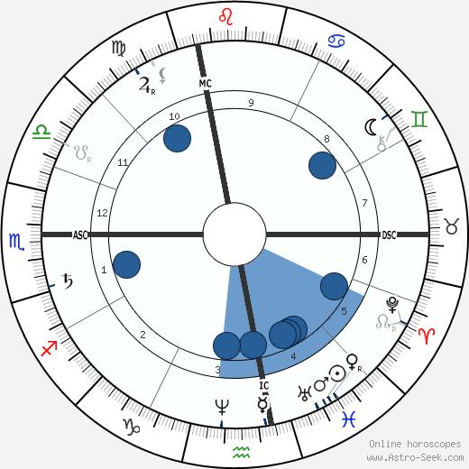 Paul Lacome d'Estalenx wikipedia, horoscope, astrology, instagram