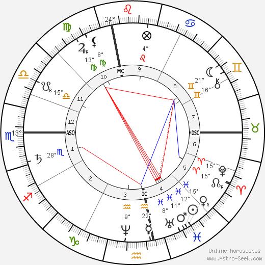 Paul Lacome d'Estalenx birth chart, biography, wikipedia 2019, 2020