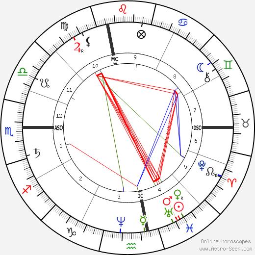 Paul Lacome d'Estalenx astro natal birth chart, Paul Lacome d'Estalenx horoscope, astrology