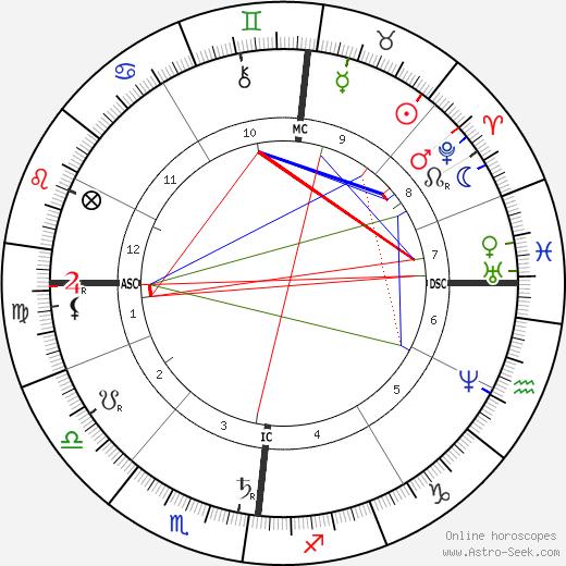 Armand Lebailly день рождения гороскоп, Armand Lebailly Натальная карта онлайн
