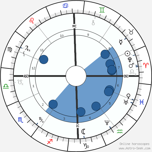 Ernest Solvay wikipedia, horoscope, astrology, instagram