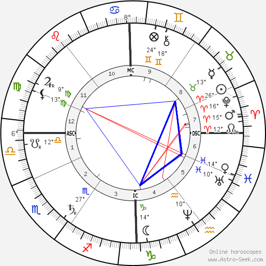 Ernest Solvay birth chart, biography, wikipedia 2019, 2020