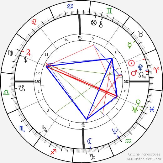 Эрнест Гастон Сольве Ernest Solvay день рождения гороскоп, Ernest Solvay Натальная карта онлайн