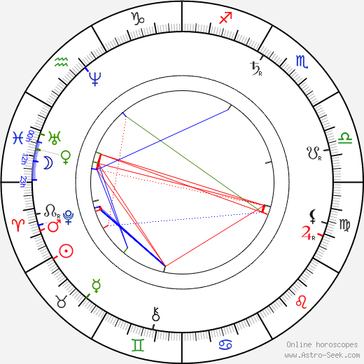 František Ferdinand Šamberk astro natal birth chart, František Ferdinand Šamberk horoscope, astrology