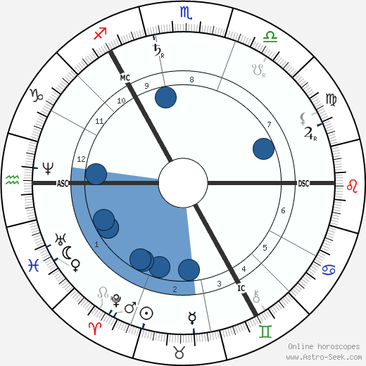 John Muir wikipedia, horoscope, astrology, instagram