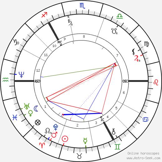John Muir tema natale, oroscopo, John Muir oroscopi gratuiti, astrologia