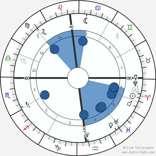 Léon Gambetta wikipedia, horoscope, astrology, instagram