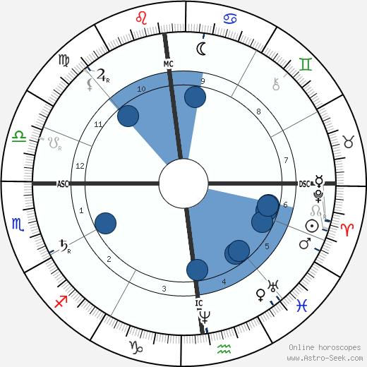 Léon Gambetta wikipedia, horoscope, astrology, instagram