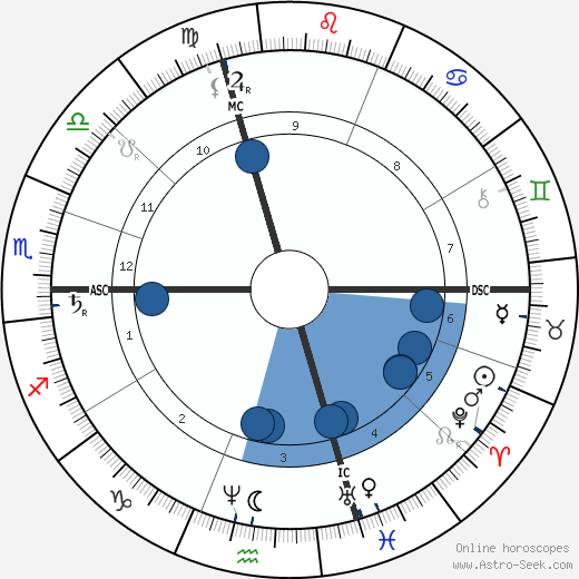 Paul-Emile Lecoq de Boisbaudran wikipedia, horoscope, astrology, instagram