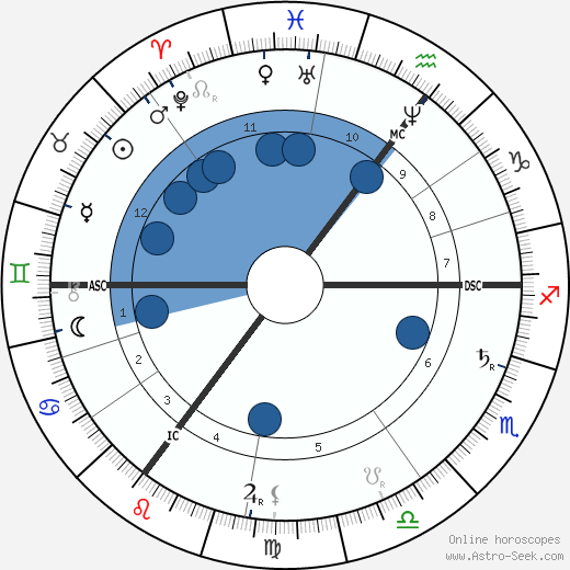Tobias Asser wikipedia, horoscope, astrology, instagram